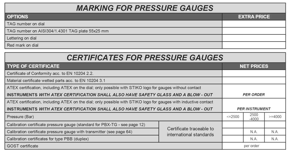 Markering en certificering voor manometers