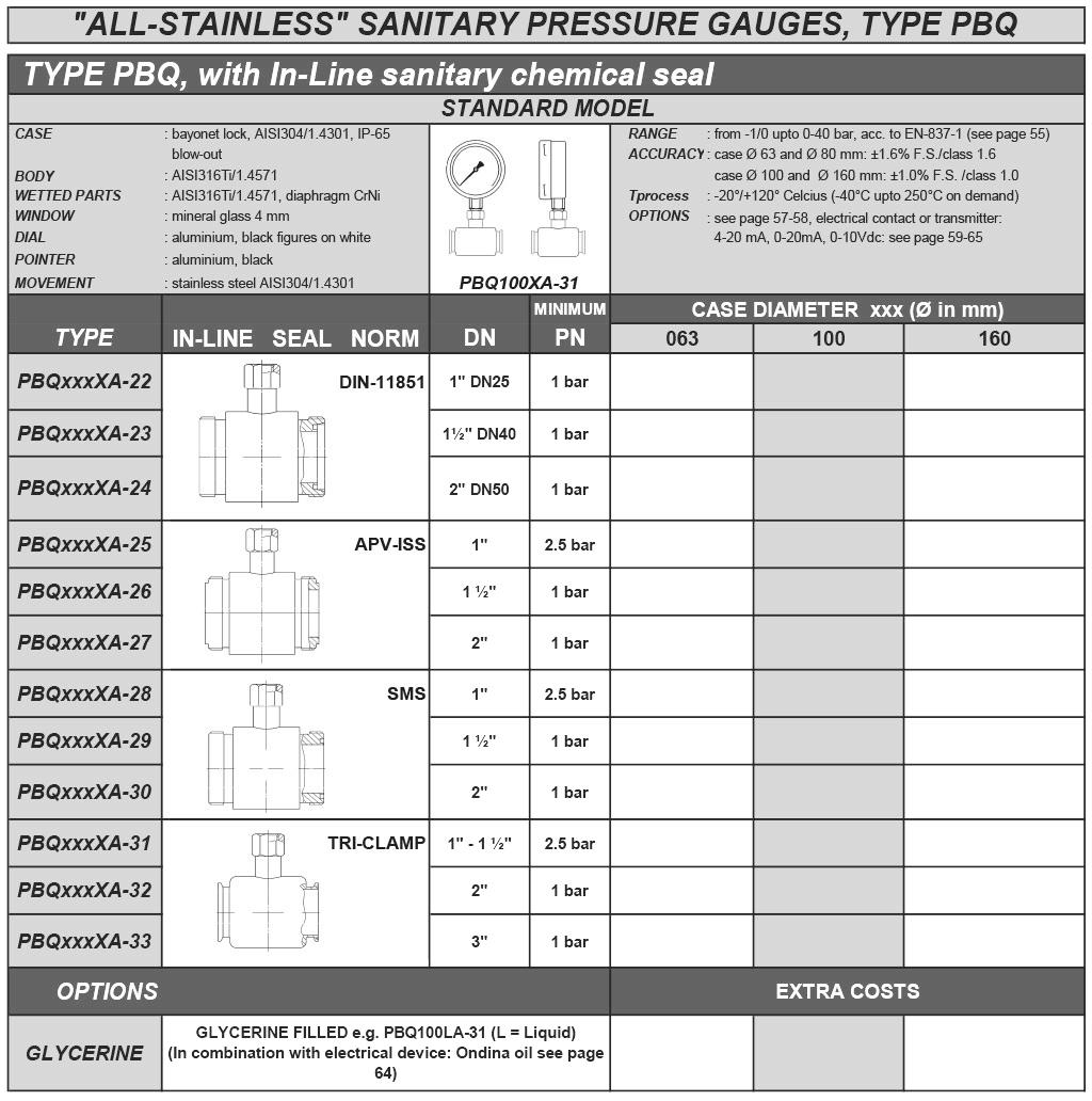 PBQ In-Line sanitaire manometer met chemical seal